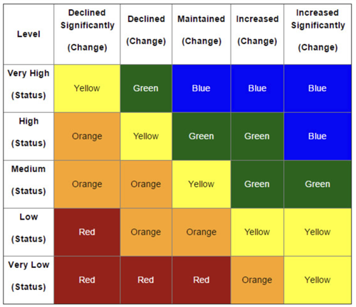 Image of table showing different performance level indicators.